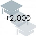 2000 grads